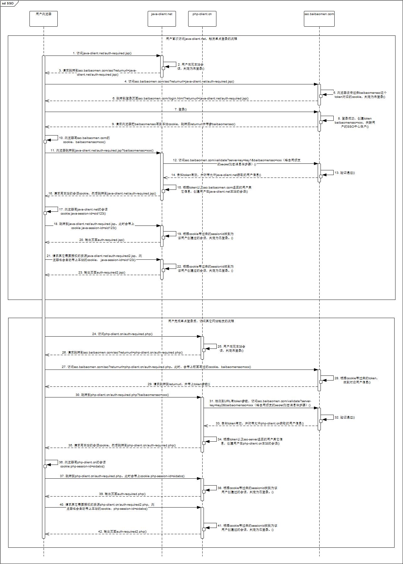 最准确的SSO时序图